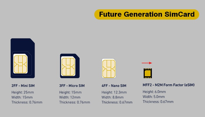 What is eSIM? How Does the eSIM Work? | Techzbyte